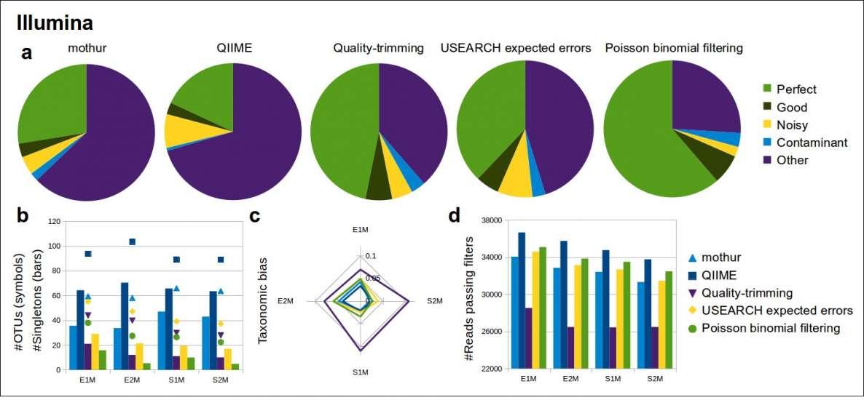 Comparación de distintos algoritmos de filtrado en datos generados con la plataforma Illumina: a) Fidelidad de las secuencias obtenidas. b) Número total de especies (incluyendo especies fantasma). c) Sesgos causados. d) Número de lecturas retenidas