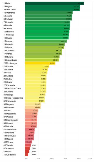 Ranking_ILGA_Europa2016