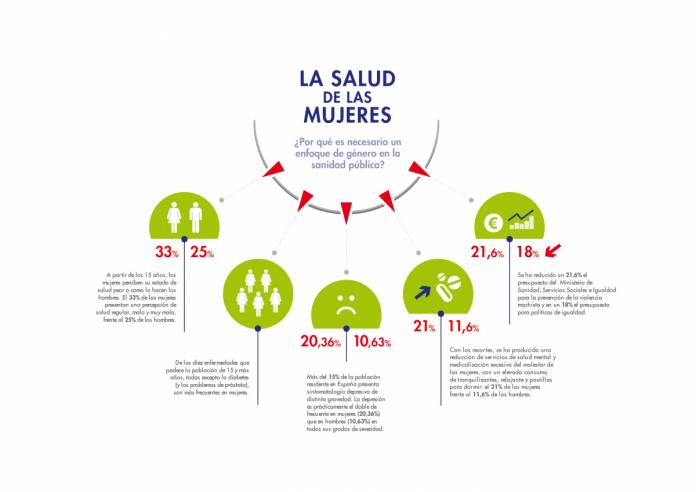 Infografía La salud de las mujeres de Médicos del Mundo