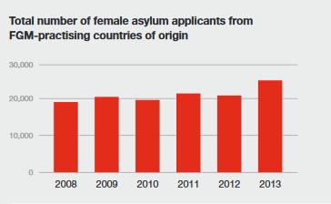Número total de mujeres solicitantes de asilo procedentes de países donde se practica la MFG.