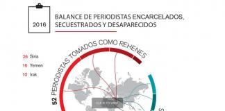 Balance de periodistas detenidos, secuestrados y desaparecidos elaborado por Reporteros sin Fronteras