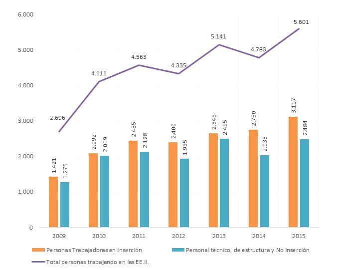 3.117 personas se han beneficiado de los itinerarios personalizados y de la labor que cada día realizan las empresas de inserción en España